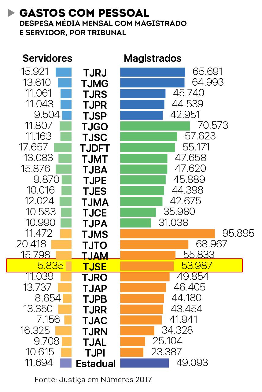 Tabela despesas 3